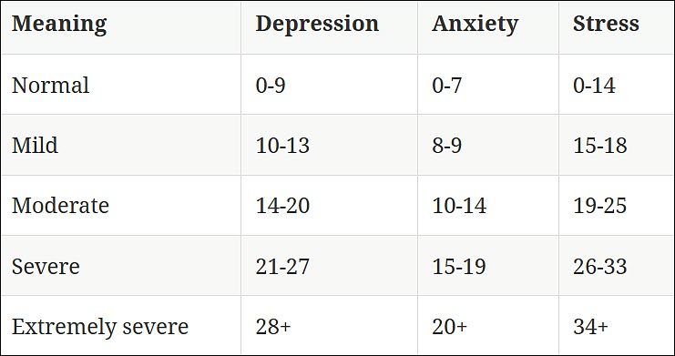 Manual for the depression anxiety stress scales pdf