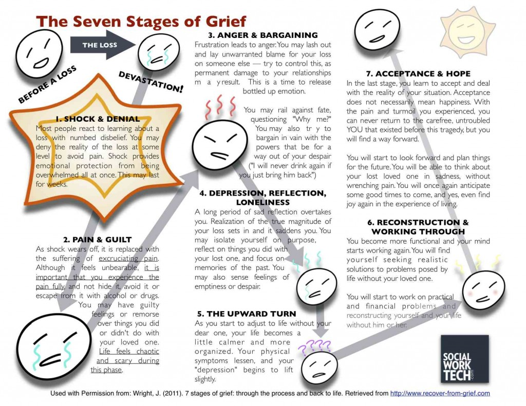 Five stages of grief pdf