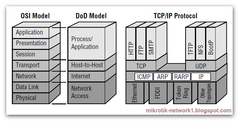 Tcp/ip maps data to an application by using
