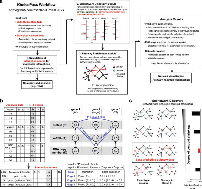 Nature systems biology and applications