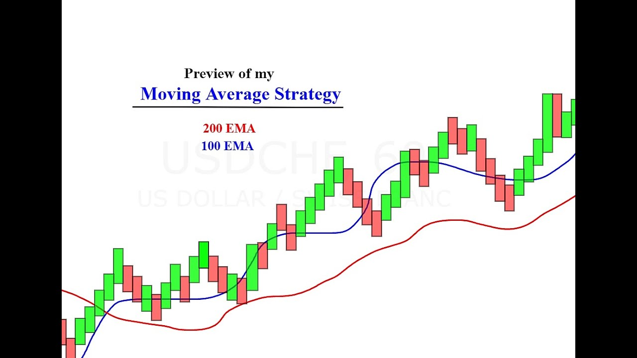 Tradingview how to add moving average