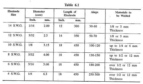 Welding rod number meaning pdf
